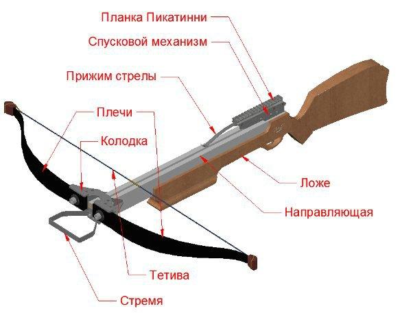 Как сделать лук своими руками из дерева для охоты